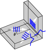 Corner discontinuity in a slab waveguide, oblique incidence of semi-guided waves